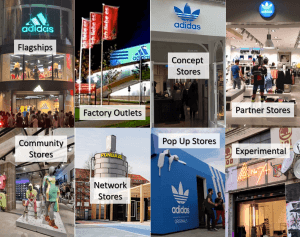 The beauty of Adidas' store formats (Graphic: Brand Pilots)