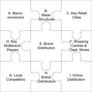 Brand Distribution Readinesss