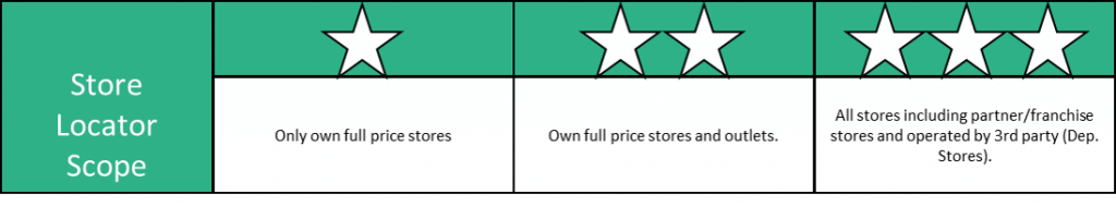 Scorecard illustration omni channel study