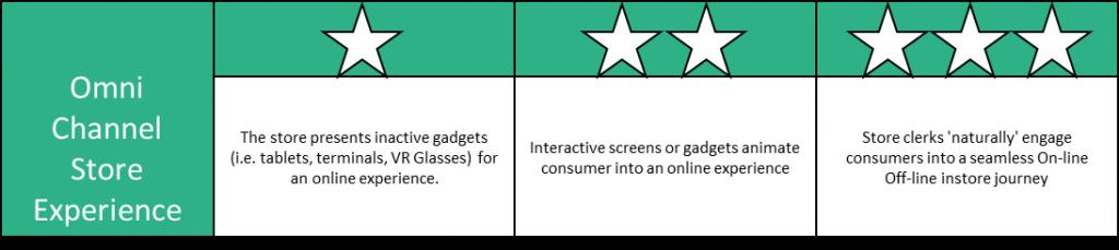 Illustration omni channel services scorecard