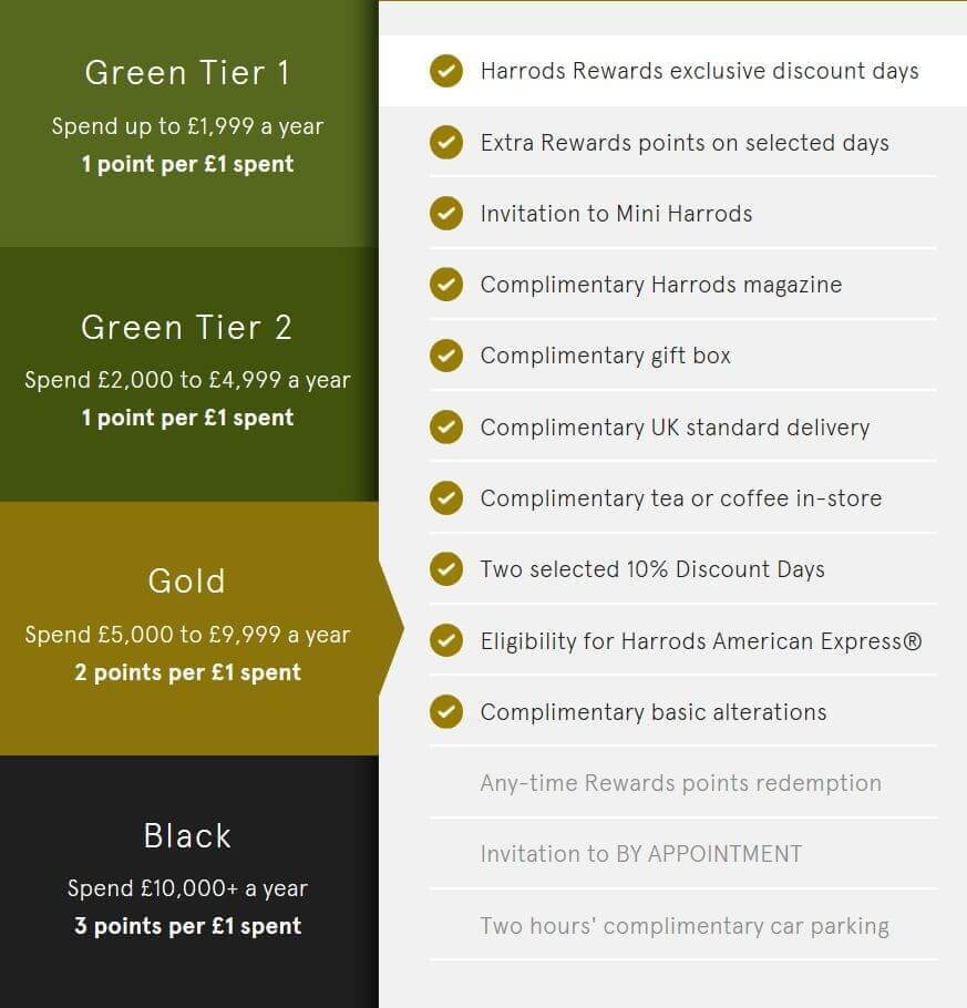 Harrods Membership Rewards Tiering and Benefits for Customers, Customer Segmentation; Source: https://secure.harrods.com/account/en-gb/harrods-rewards