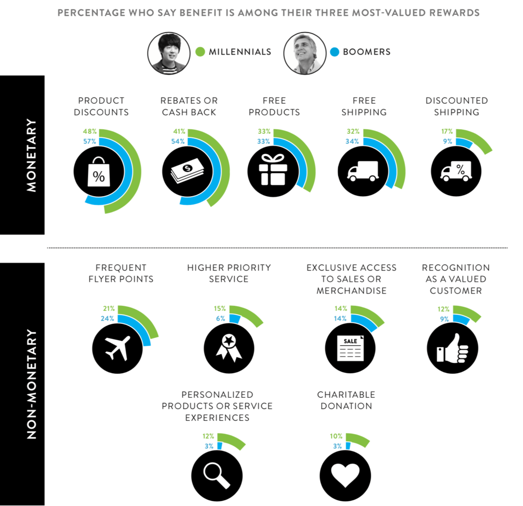 Overview of Membership Rewards Preferences of Millenials and Baby Boomers; Discount, Free Products, Extra Service, Exclusive Access; Source: https://www.nielsen.com/content/dam/nielsenglobal/de/docs/Nielsen%20Global%20Retail%20Loyalty-Sentiment%20Report%20FINAL.pdf