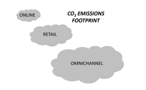CO2 emissions – the final blow for retail stores?