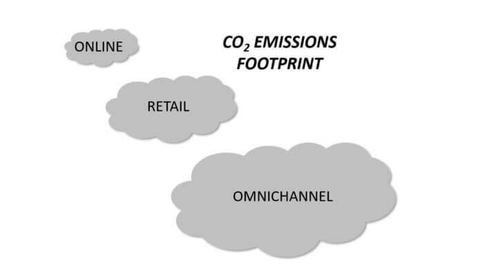 CO2 emissions footprint of online purchases versus retail and omnichannel shown via three differently sized clouds