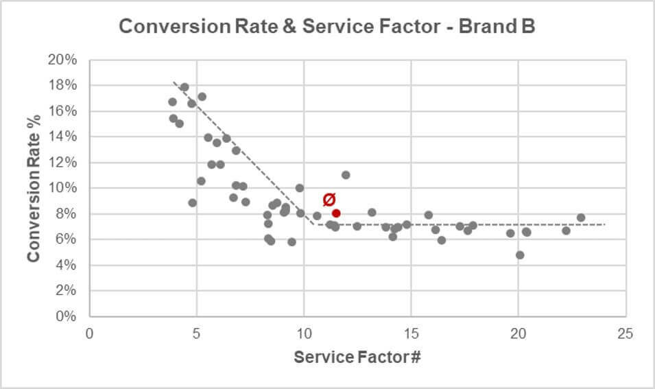 Conversion Rate & Service Factor - Brand B (Graphic: Heike Blank)