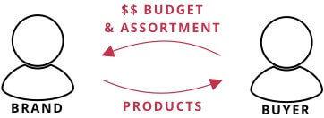 wholesale business model