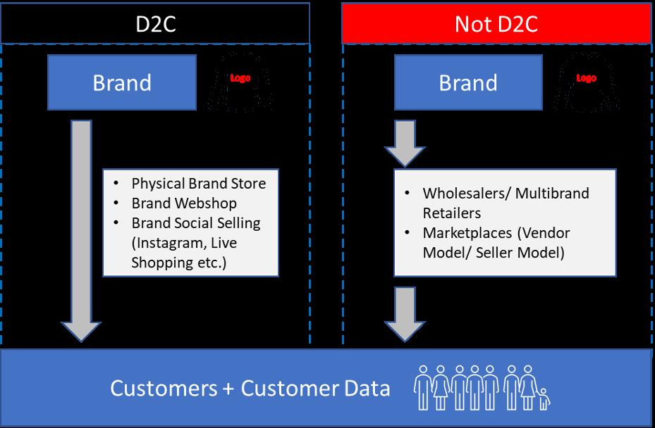 D2C consumer focus