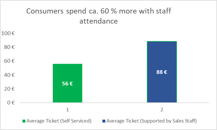 Customer service pays off (Graphic: Heike Blank)