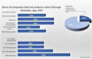 Diagram Marketplaces Digital Brand Distribution