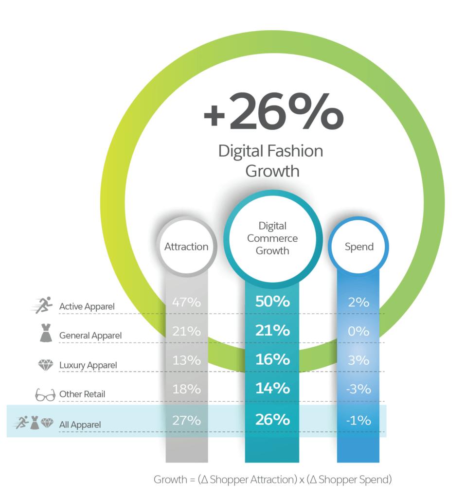 Digital Brand Distribution