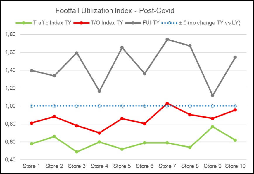 Graphs showing turnover, traffic and FUI development of 10 stores