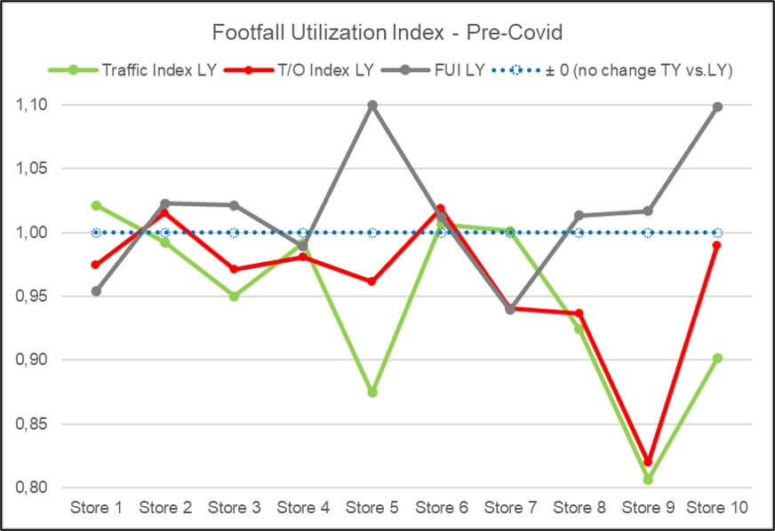 Graphs showing turnover, traffic and FUI development of 10 post Covidstores
