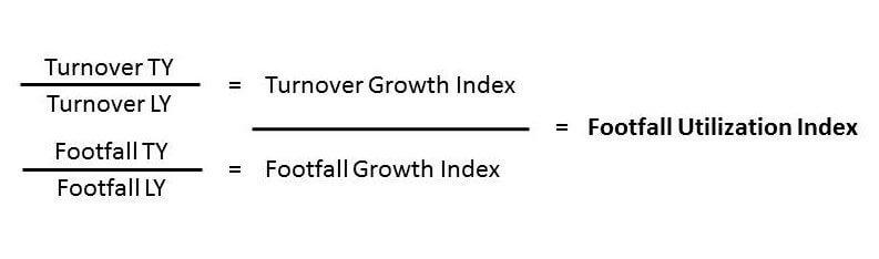 footfall-utilization-index-by-heike-blank
