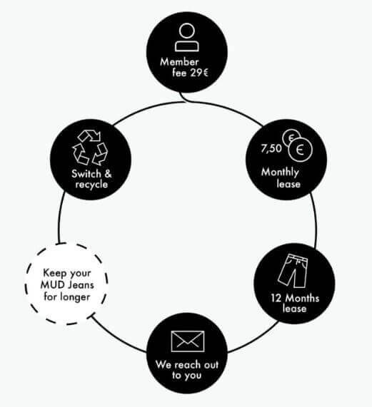 clothing subscription