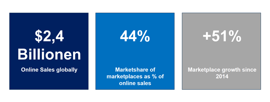 Digital Distribution share of marketplaces