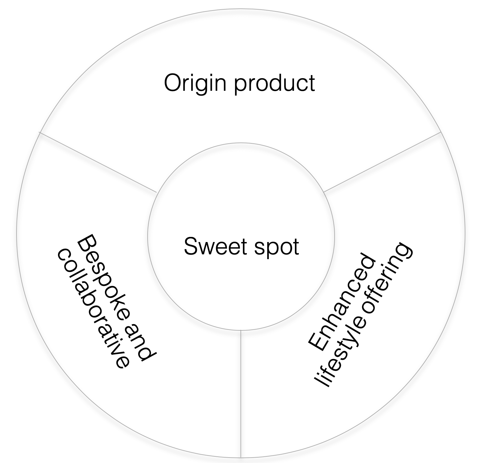 Product Experience Sweet Spot