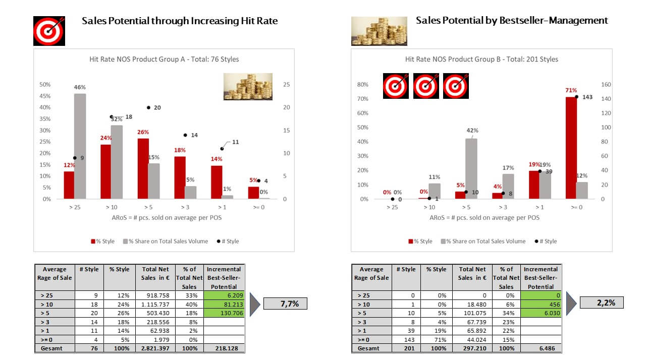 Sales Potential Hit Rate and Best Seller Management