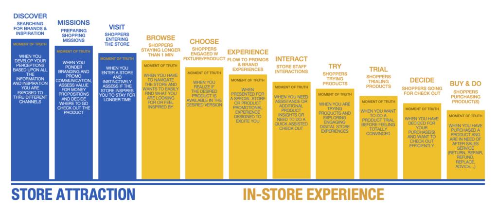 store insights gps business navigation