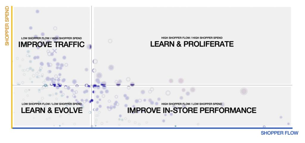 store insight