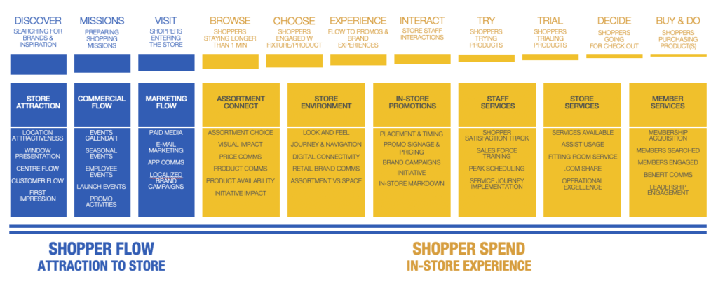 store insights