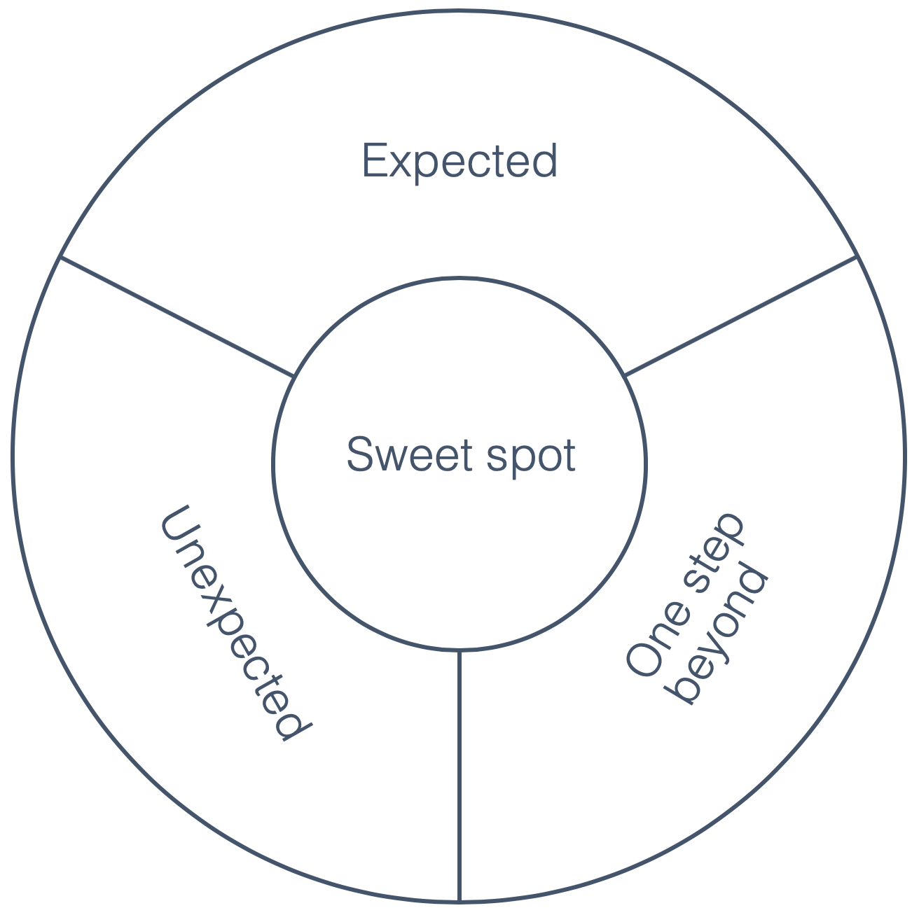 service experience sweet spot graphic