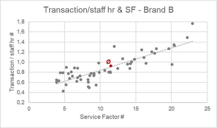 Transactions per Staff Hour & Service Factor (Graphic: Heike Blank)