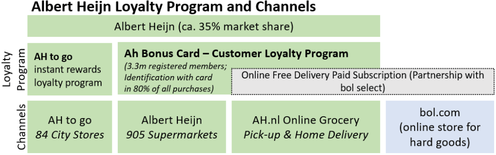 albert heijn loyalty program and channels; omnichannel best practice at scale