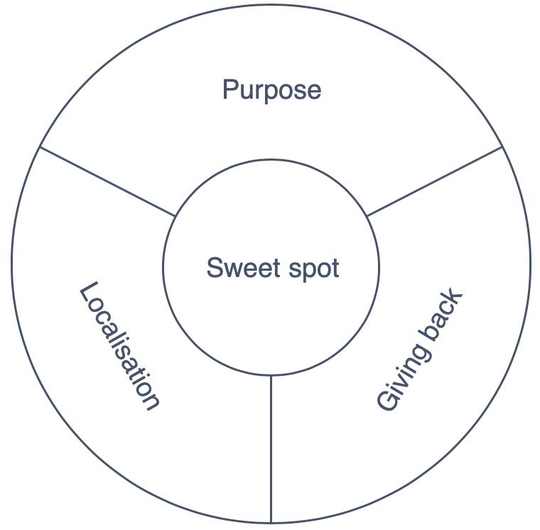 brand culture graphic