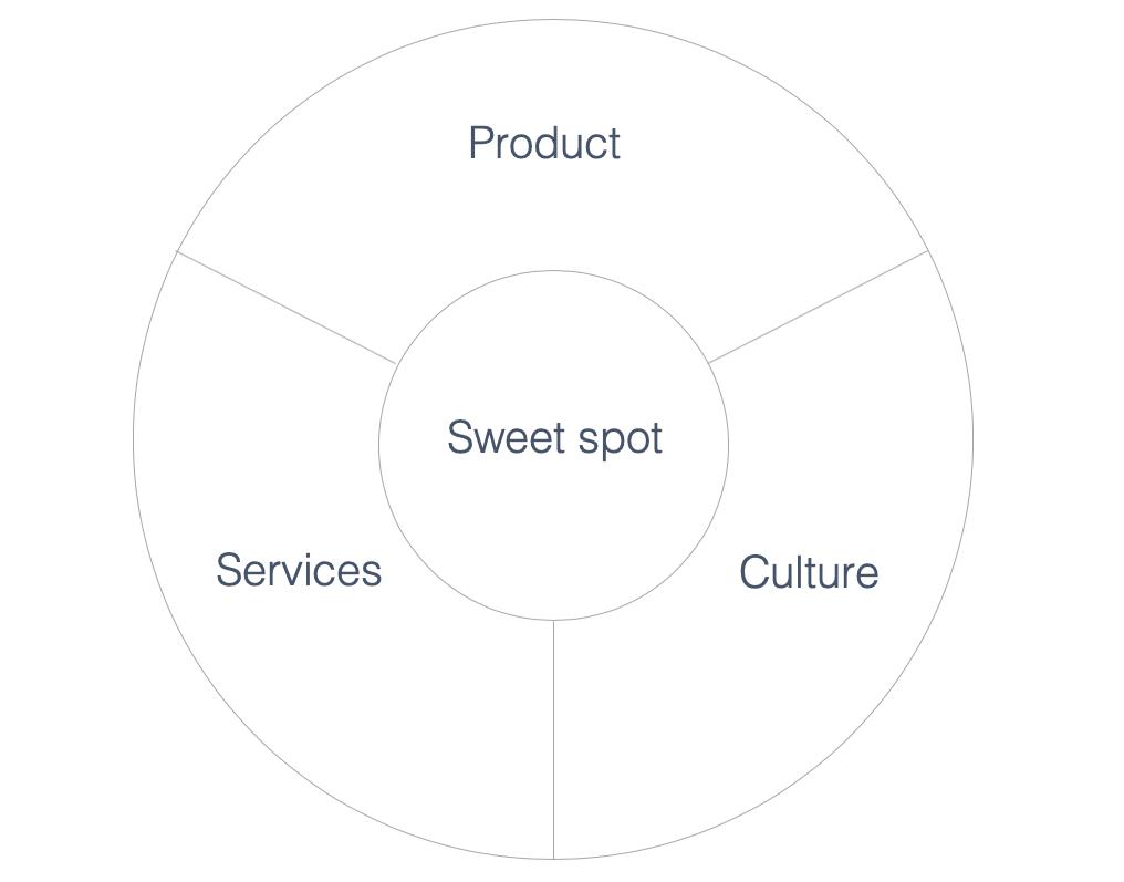 brand experience retail design