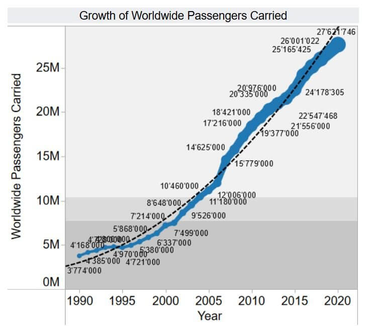 cruise growth (image source: cruisemarketwatch.com)