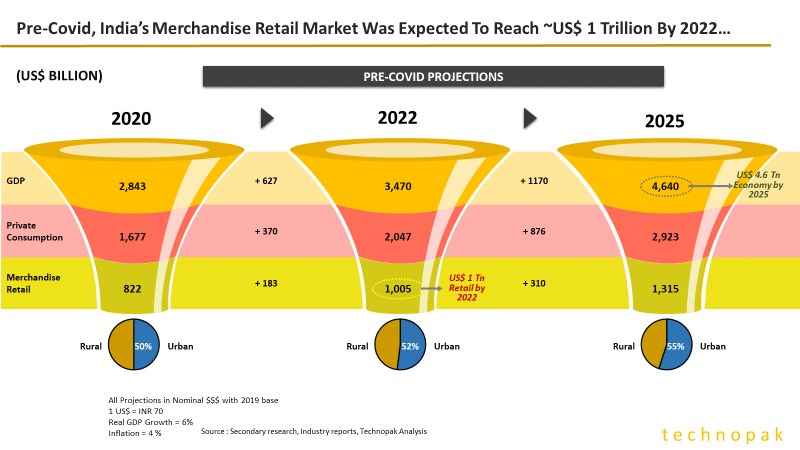 Retail Market India pre covid-19 projections