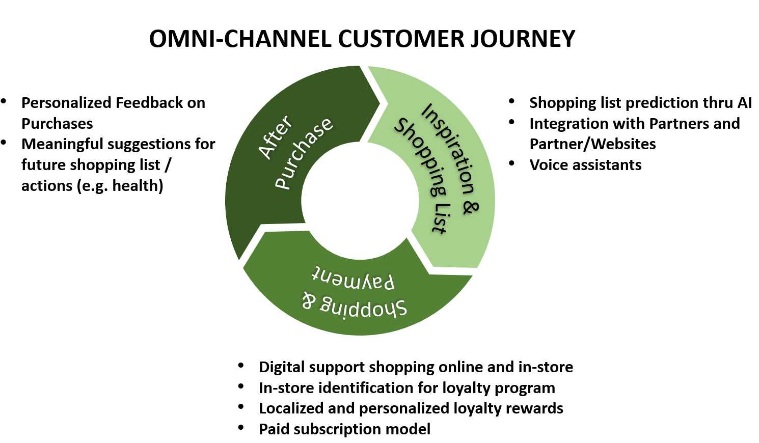 omnichannel customer journey and digitial enablers for omnichannel engagement and shopping