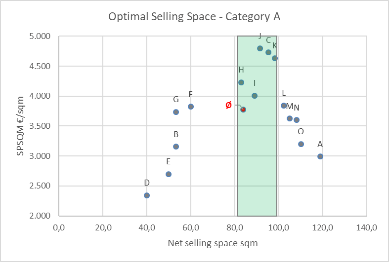 optimize retail space