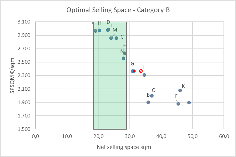 optimal retail space