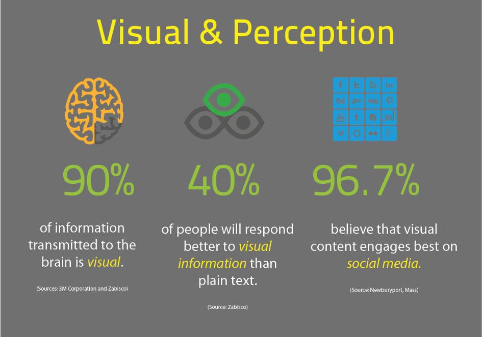 visual perception ecommerce