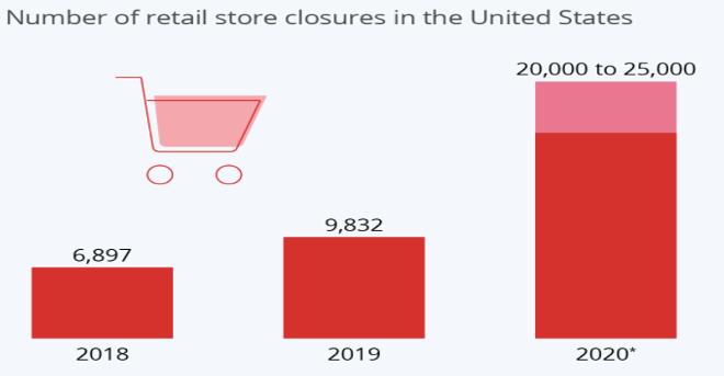covid retail store closures