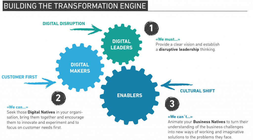 The Digital Age Needs Digital Leadership Brand Growth Inspiration